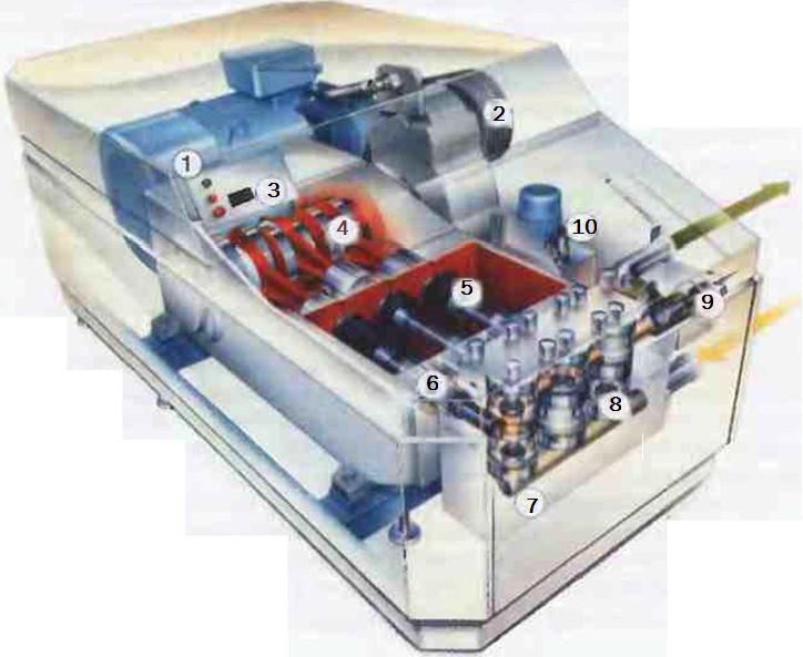Рис.4 Гомогенизатор - это  большой насос высокого давления  с устройством противодавления.    1  Главный двигатель привода   2Клиноременная передача   3Указатель давления   4  Кривошипношатунный механизм   5Поршень   6Уплотнение поршня   7 Литой насосный блок из нержавеющей стали   8Клапаны   9Гомогенизирующая головка   10 Гидравлическая система