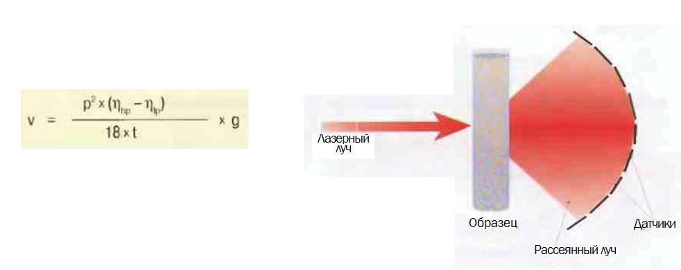Рис.7 Анализ частиц методом лазерной дифракции.
