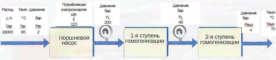 Рис.9 Пример параметров гомогенизации (энергия, температура, давление).