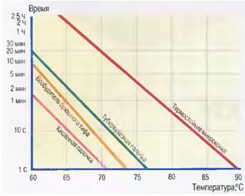 Рис.1 Летальное воздействие температуры на микроорганизмы.