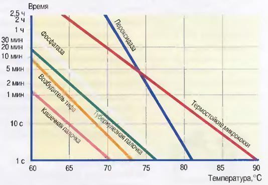 Рис.2 Графики  летального воздействия  и комбинаций времени  и температуры, разрушающих  некоторые ферменты  и микроорганизмы.