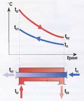 Рис.7 Изменение  температуры теплопередачи  в теплообменнике.