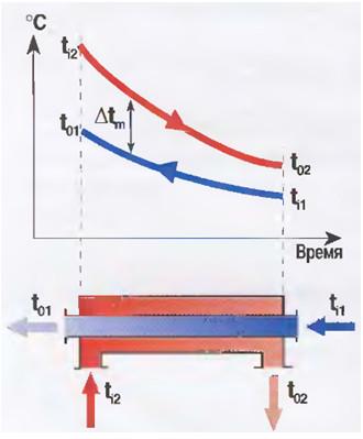 Рис.8 Схема изменения температуры теплоносителей  при противотоке.