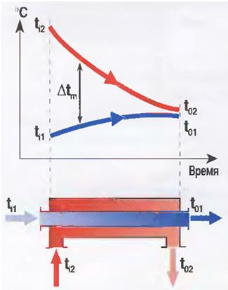 Рис.9 Схема изменения температур теплоносителей  при прямотоке.