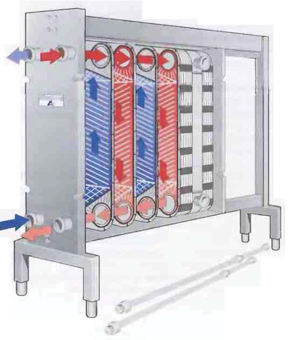 Рис.15 Принципы движения потоков и теплопередачи в пластинчатом теплообменнике.