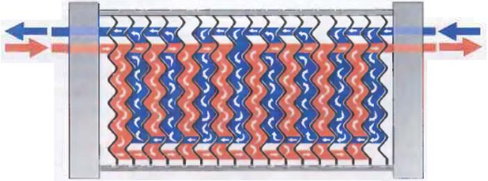 Рис.16 Система каналов,  по которым параллельно  движутся потоки продукта и нагревающей/охлаждающей среды. В данном варианте применяется схема 4X20/2X4.