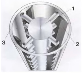 Рис.21 Шнековый теплообменник в разрезе 1Ротор  2Лопасть  3Цилиндр