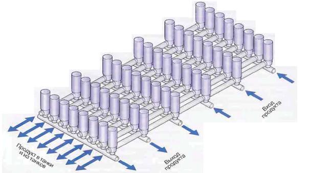 Рис.23 Гребенка клапанов, обслуживающая танки. Клапаны на  резервуарной площадке расположены таким образом, что поступающие  в резервуары и уходящие из них потоки продукта и моющих растворов  не пересекаются.