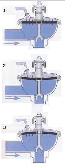 Рис.21 Принцип действия клапана постоянного давления при регулировании давления перед клапаном. 1   Равновесие между воздухом и продуктом 2   Давление продукта снижается, клапан закрывается, и давление продукта снова вырастет, поднимаясь до заданного уровня 3   Давление продукта нарастает, клапан открывается, и давление продукта опускается до заданного уровня