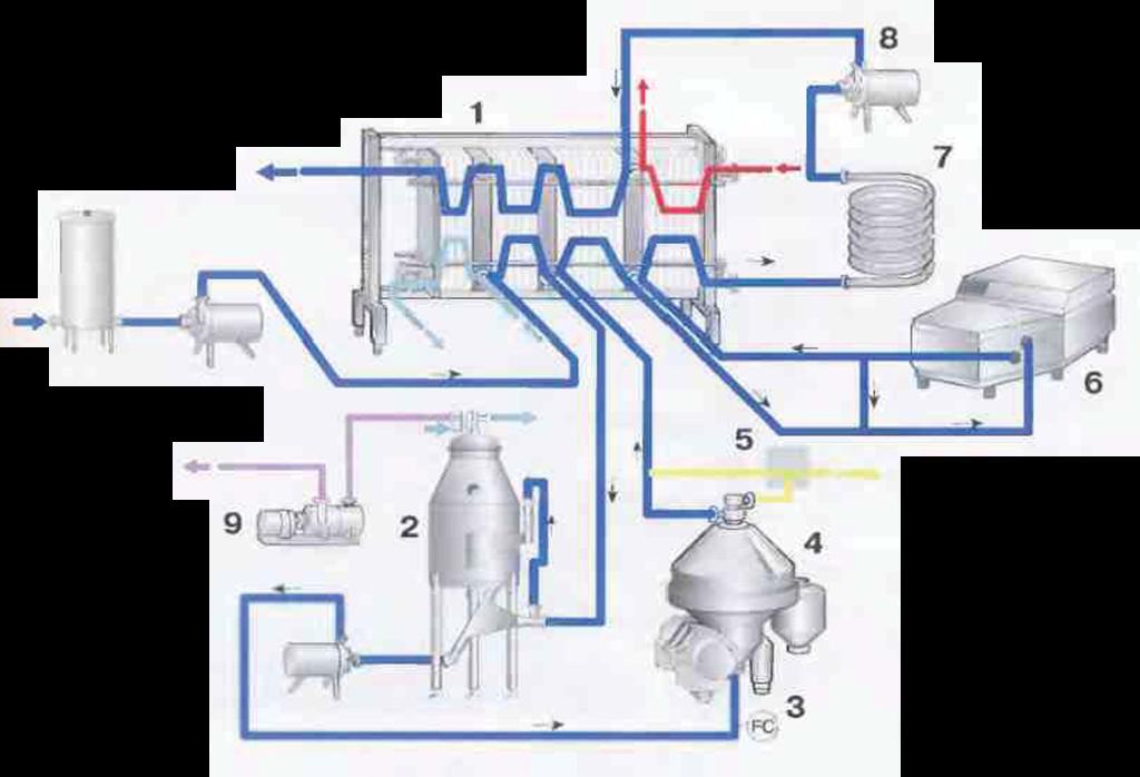 Рис.5 Линия обработки  молока с деаэратором 1Пастеризатор   2Деаэратор   3Регулятор потока   4Сепаратор   5Устройство для  нормализации     молока   6Гомогенизатор   7Труба для выдержки   8Подкачивающий насос   9Вакуумный насос