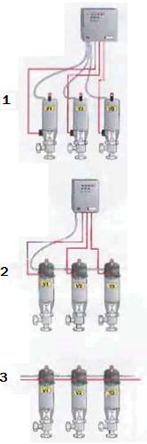 Рис.15 Системы индикации положения клапана. 1 Только датчики   2 Комбинированный блок на приводе клапана   3 Система индикации и управления