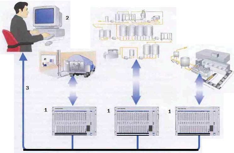 Рис.14 Большая децентрализованная система автоматизации. 1Контроллеры технологического процесса 2 Операторский видеодисплей 3 Сетевой кабель