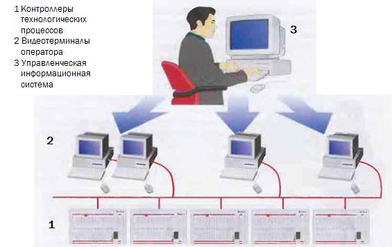 Рис.15 Объединенная система управления, включающая Управленческую информационную систему.