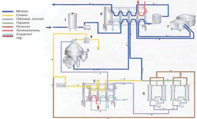 Рис.2 Производственная линия для переработки молока, включающая микрофильтрационную установку. 1Балансный танк 2Пастеризатор 3Сепаратор 4Система для нормализации 5Пластинчатый теплообменник 6Микрофильтрационная установка 7Гомогенизатор