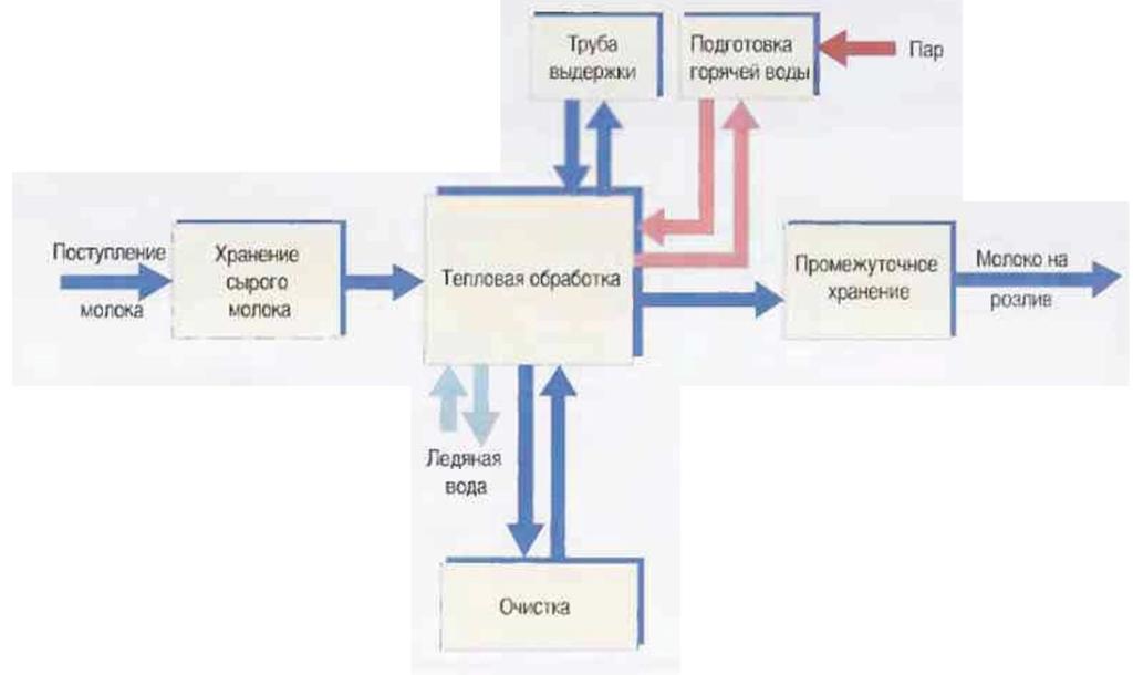Рис.1 Обобщенная блок-схема процесса пастеризации молока.