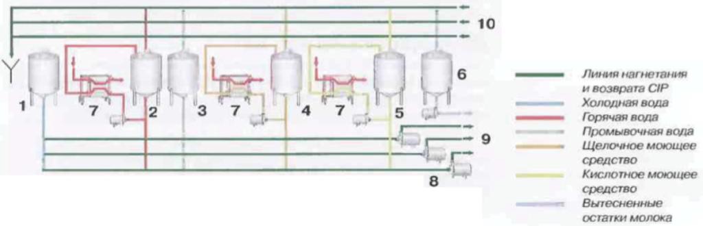 Рис.6 Общая схема центральной станции CIP. 1Танк для хранения холодной воды 2Танк для хранения горячей воды 3Танк для промывочной воды 4Танк для xpaнения раствора щелочи 5Танк для хранения раствора кислоты 6Танк для сбора вытесненного молока 7Пластинчатые теплообменники для подогрева 8Насосы линии нагнетания CIP 9Линии нагнетания CIP 10Линии возврата CIP