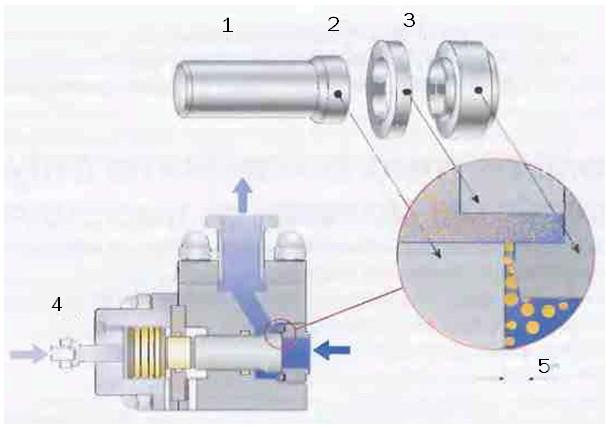 Рис.5 Одноступенчатая гомогенизация. Схема гомогенизирующей головки: 1 Клапан   2 Ударное кольцо   3 Седло   4  Гидравлический привод