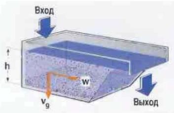 Рис.8 В этом сосуде  происходит непрерывное отделение твердых фракций от жидкости.