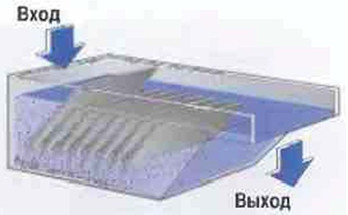 Рис.10 В осадительном  сосуде с наклонными экранами поток рассекается на слои,  а частички соскальзывают вниз.