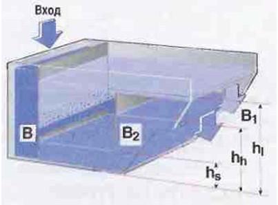 Рис.12 Сосуд,  предназначенный для  непрерывного разделения двух  жидких фаз и одновременного осаждения твердых фракций. В     Входное отверстие. В1   Выходное отверстие для жидкости, имеющей меньшую плотность. В2   Экран, предотвращающий  течение жидкости с меньшей плотностью через выходное отверстие для жидкости  с большей плотностью.