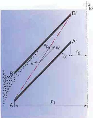 Рис.16 Упрощенная схема разделительного канала  и движения твердой частицы  в жидкости во время разделения.