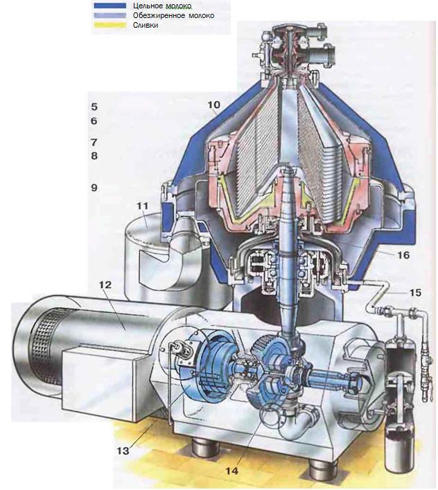 Рис.26 Современный герметичный сепаратор. Вид в разрезе. 10 Станина 11 Циклон 12  Двигатель 13Тормоз 14 Зубчатая передача 15 Рабочая гидросистема 16 Полое веретено барабана