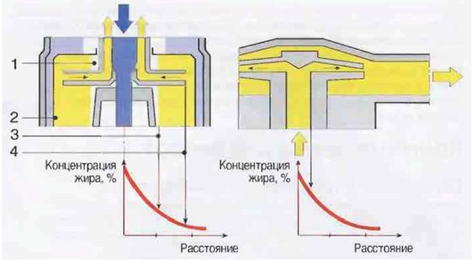 Рис.29 Выходные устройства для сливок у сепараторов полугерметичного  и герметичного типа и соответствующие показатели концентрации жира сливок  на различных дистанциях.
