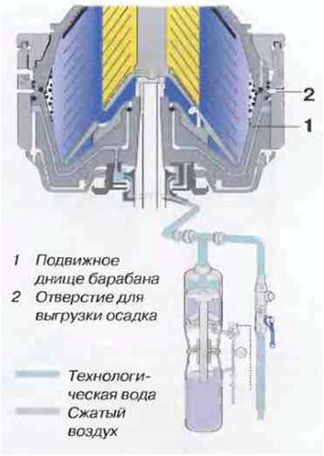 Рис.30 Клапанная система,  подающая технологическую воду  в сепаратор для надлежащего обеспечения выгрузки осадка.