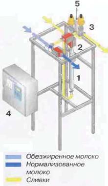 Рис.33 Системы для  непрерывной нормализации в потоке скомпонованы в блоки. 1Датчик плотности 2Расходомер 3Регулирующий клапан 4Пульт управления 5Запорный клапан