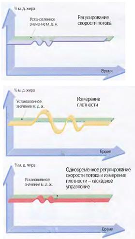 Рис.36 Разница в  быстроте реагирования различных систем контроля.