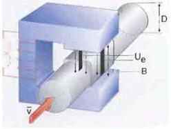 Рис.38 Расходомер. Uе =  К х В х v х D, где  Uе =  Напряжение на электроде  К   =  Константа прибора  В   =  Сила магнитного поля  v    =  Средняя скорость  D   =  Диаметр трубы