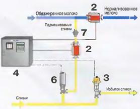 Рис.39 Схема регулирования подмешивания сливок  в обезжиренное молоко. 2Датчики расхода 3Регулирующий клапан 4Пулы управления 6Отсечной клапан 7Обратный клапан