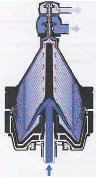 Рис.43 Барабан  двухфазной установки Bactofuge с непрерывной выгрузкой бактофугата.