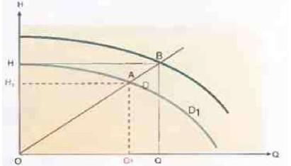 Рис.8 Уменьшение мощности  потока при уменьшении диаметра крыльчатки с D до D1.