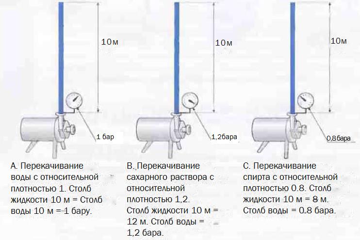 Рис.9 Сравнение столба воды и других жидкостей для продуктов с разной плотностью.