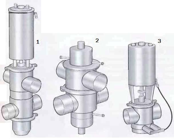 Рис.14 Три типа несмешивающих клапанов. 1Двухседельный клапан с мойкой подвижного седла 2Двухседельный клапан с внешней мойкой 3Односедельный клапан с внешней мойкой
