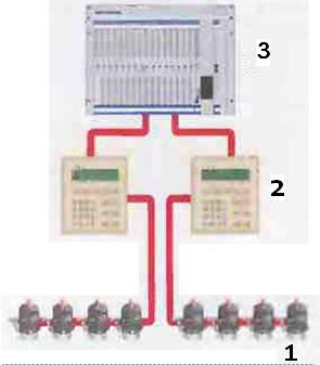 Рис.11 Система управления клапанами. 1Клапанные элементы 2Модем 3Система управления (PLC)
