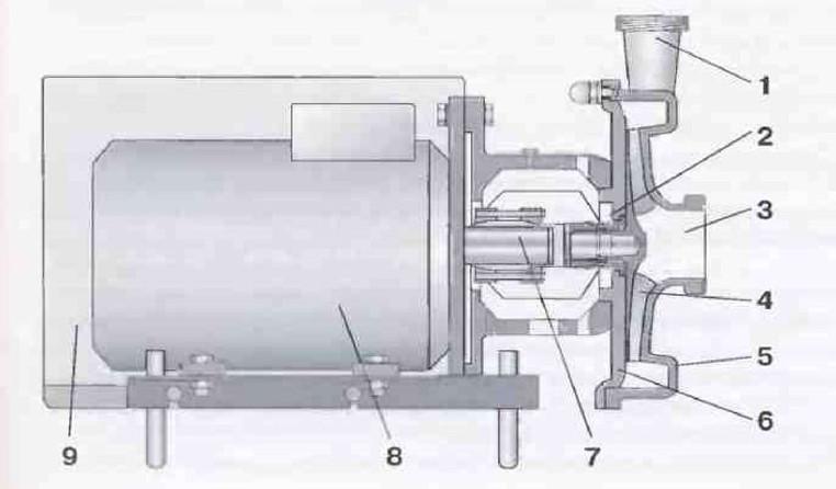 Рис.2 Основные детали центробежного насоса.  1   Линия нагнетания  2Уплотнение  3Линия всасывания  4Крыльчатка  5Корпус насоса  6Опорная пластина 7Вал двигателя 8 Двигатель  9   Кожух из нержавеющей стали и звукоизоляция