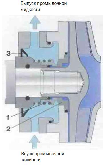 Рис.5 Промываемое уплотнение вала.  1 Неподвижное кольцо  2Вращающееся кольцо  3Уплотнение кромки