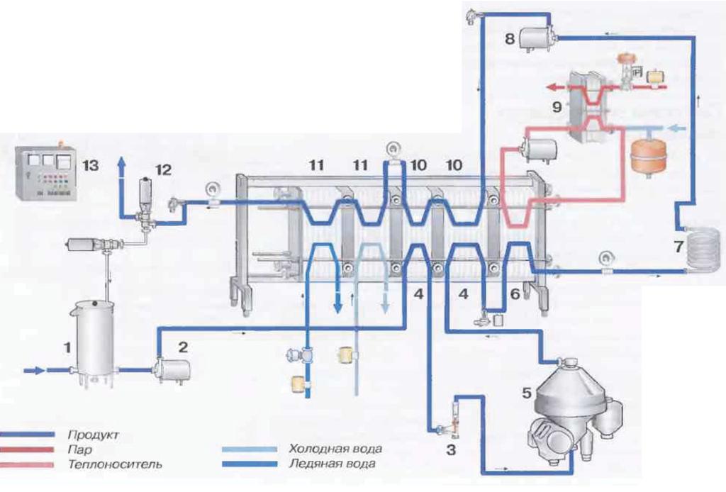 Рис.5 Установка для пастеризации включает: 1Балансный танк 2Подающий насос 3Регулятор потока 4Секции регенеративного предварительного подогрева 5Центробежный очиститель 6Секцию нагрева 7Трубу выдержки 8Вспомогательный насос 9Систему нагрева горячей воды 10Секции регенеративного охлаждения 11Секции охлаждения 12Клапан возвратный 13Панель управления