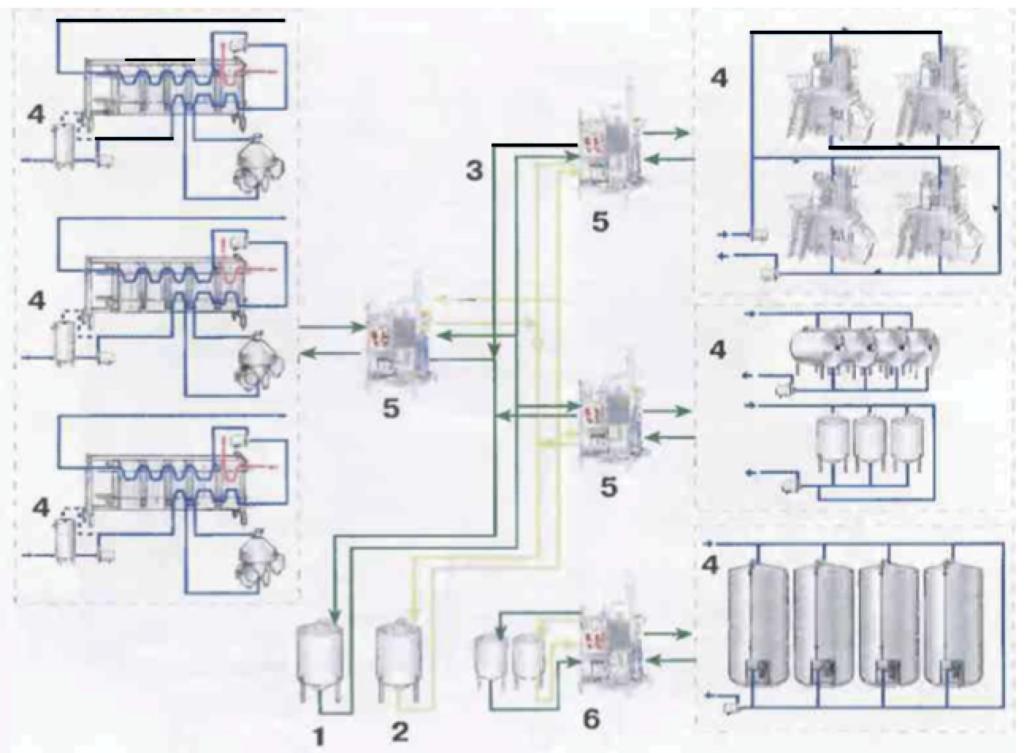Рис.7 Децентрализованная система CIP. 1Танк для хранения раствора щелочи 2Танк для хранения раствора кислоты 3Замкнутые контуры для моющих растворов 4Объекты мойки 5Модули CIP с общими танками для хранения моющих растворов 6Модуль CIP с собственными танками для хранения моющих растворов